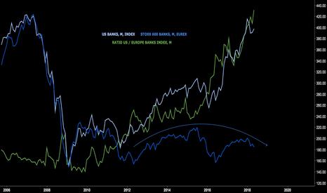 FY1!: US v European banks ratio $BKX