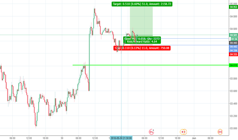 CADJPY: nice buying setup looking for more RR