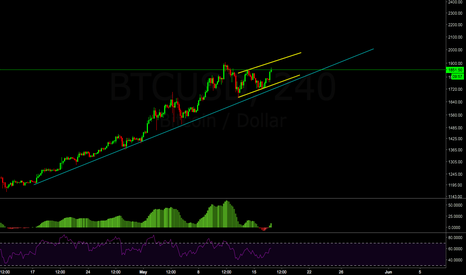 BTCUSD: SEC ETF decision coming soon....