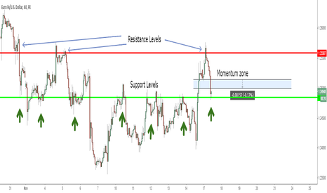 EURUSD: EURUSD Long Multiple Support Levels