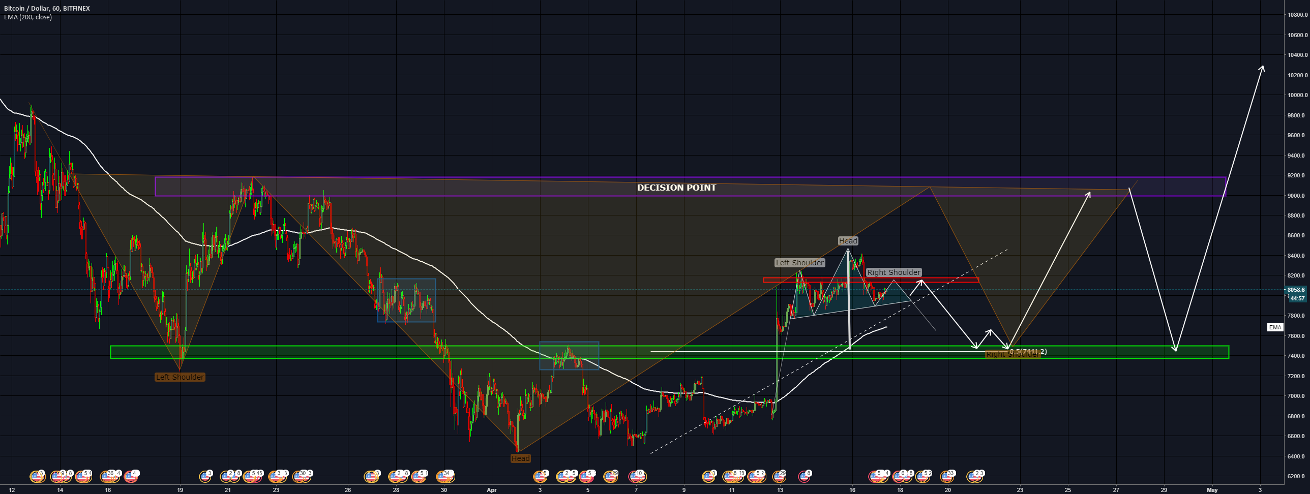 BTCUSD - Outlook 17/04 - onward