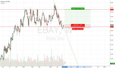 EBAY: bullish on ebay