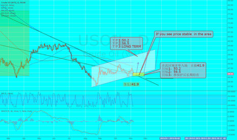 USOIL: If you see price stable  in the area