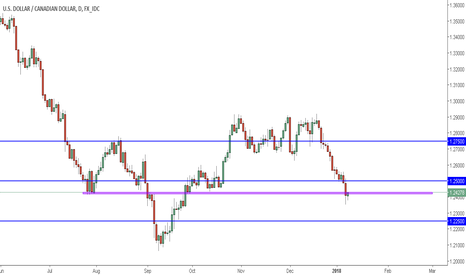 USDCAD: USDCAD ...start placing your LONGS