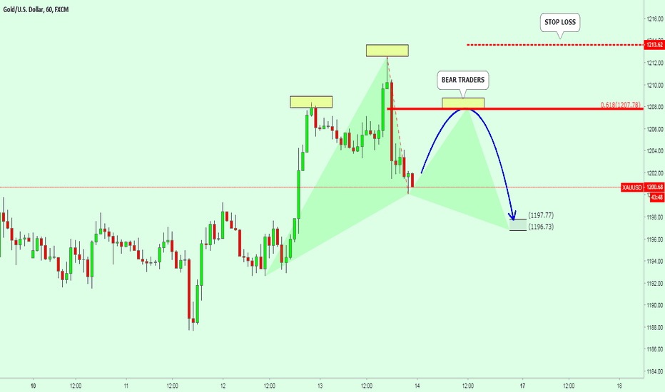 XAUUSD: LIBRA PATTERN For GOLD