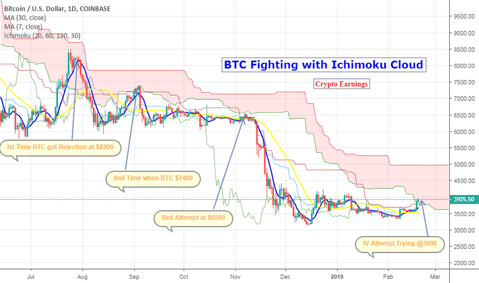 BTCUSD: BTC Fighting with Ichimokou Cloud