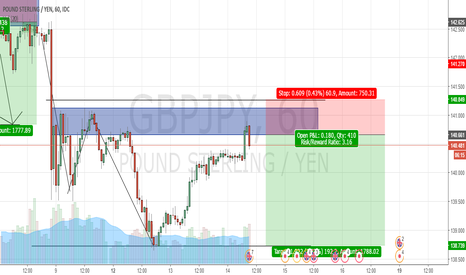 GBPJPY: TREND CONTINUATION SHOT GBPJPY