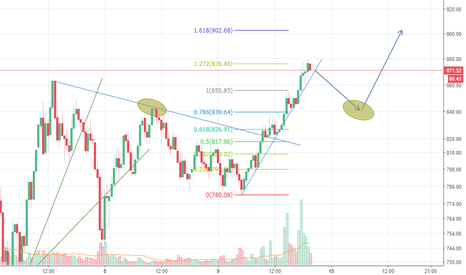 ETHUSD: A beginners perspective (2)