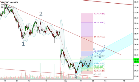 T: Elliott wave for $T AT& T