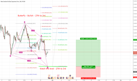 NZDJPY: NZDJPY - Possible Butterfly completion this week