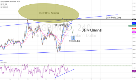 GBPNZD: GBPNZD Great *SHORT* 4H Chart Based on Weekly&Daily, Pure PA