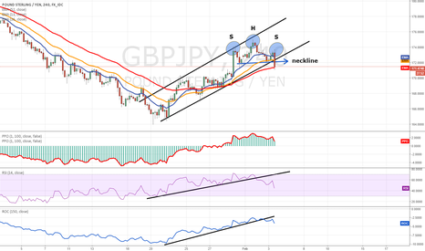 """GBPJPY: """"Widow-maker"""" forming a H&S top?"""