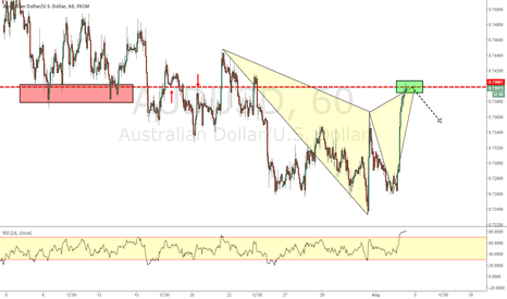 AUDUSD: AUDUSD _ Gartley Pattern Completion