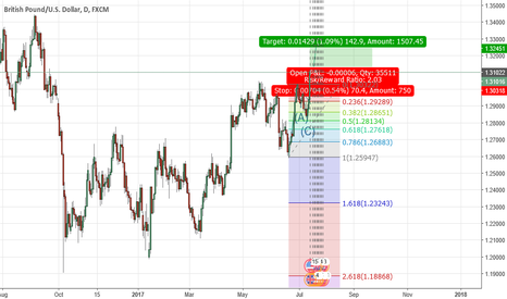 GBPUSD: Some pips to get in LONG
