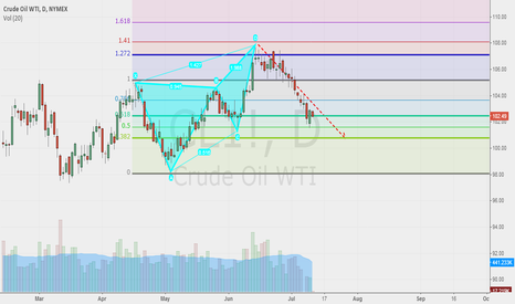 CL1!: AB=CD Pattern and Butterfly pattern paid off