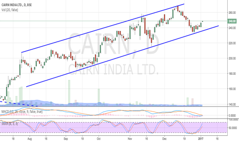 CAIRN: CAIRN UPTREND CHANNEL (Educational)
