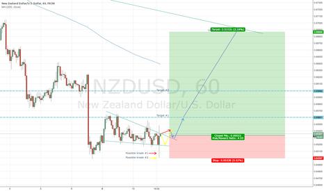 NZDUSD: NZDUSD - more detail