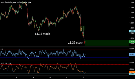 AUDNZD: Potential Divergence on Ultra Slow Stochastic M5
