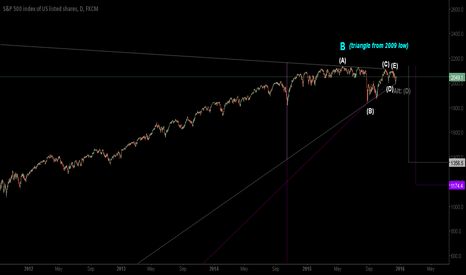 SPX500: Potential Depth Wave B's Post-triangle Thrust C Correction
