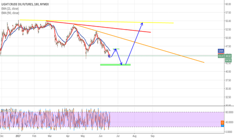 CL1!: Crude Oil Price Roadmap, Buy On Low??Be Passion