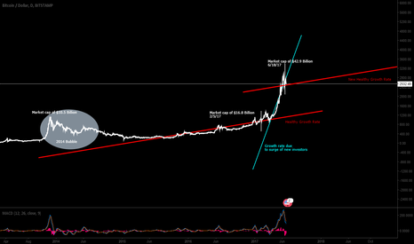 BTCUSD: Why I believe we are NOT in a BUBBLE