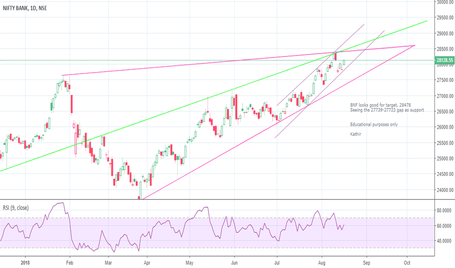 BANKNIFTY: BNF coming week's view