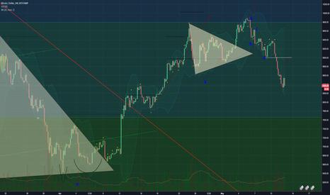 BTCUSD: BTC:USD 4 hour chart DAILY UPDATE (Day 76)