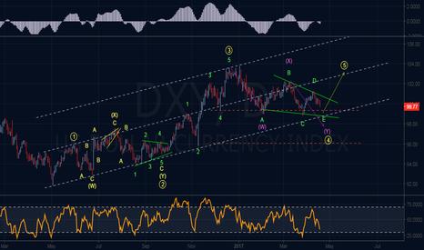 DXY: Elliott Wave Outlook