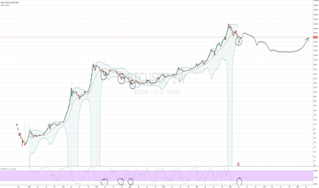 BTCUSD: When to buy the dip