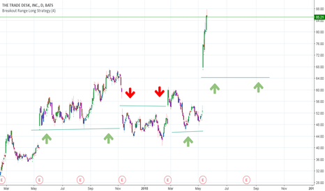TTD: TTD breakout trend