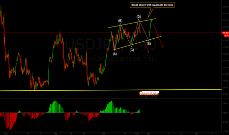 USDJPY: USDJPY Possible sell setup