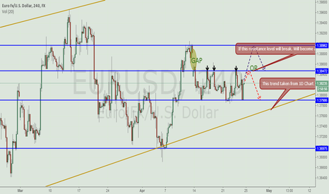 EURUSD: EUR/USD - Most probabilities? Red or Blue?