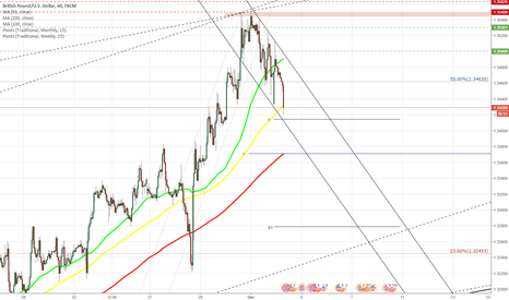 GBPUSD: GBP/USD reaches two month maximum at 1.3550