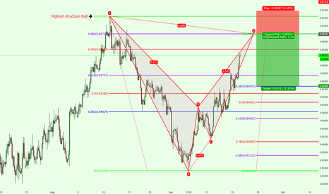 EURGBP: EURGBP 4H Potential Bearish Bat Pattern