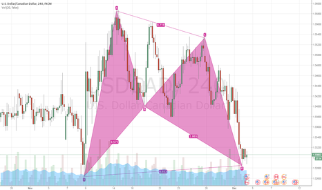 USDCAD: Pattern - USD/CAD