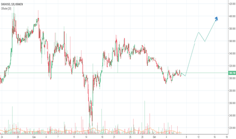 DASHUSD: DASH/USD Long