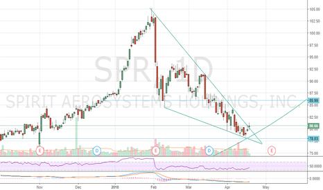 SPR: $SPR Long