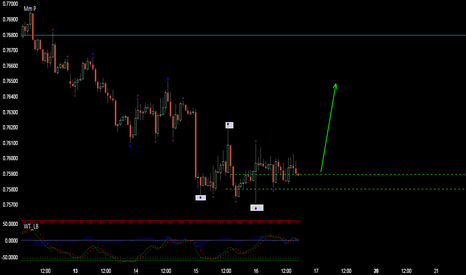 AUDUSD: AUDUSD BUYING (Might be a swing trade/Might be a scalp trade)