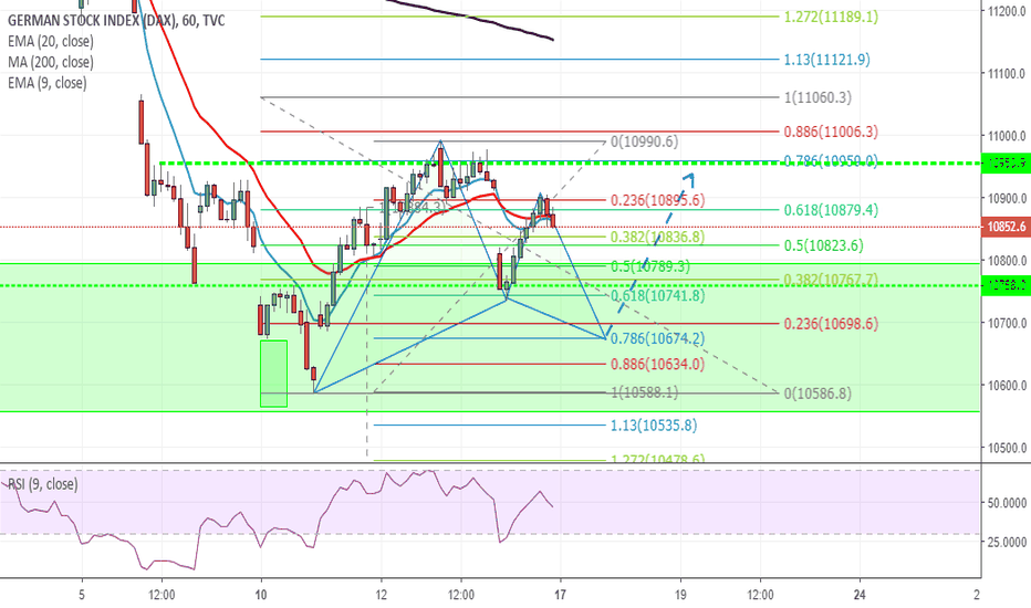 DEU30: Gartley pattern H1 su Dax Futures