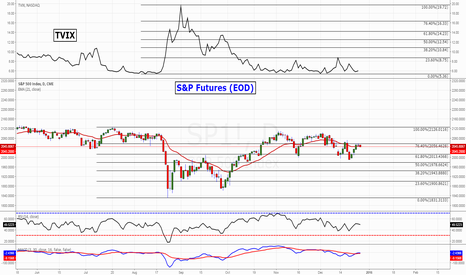 SP1!: S&P Futures - 21EMA - TVIX BuY-Sell Signal