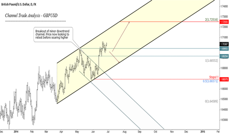 GBPUSD: Buy Cable on dips