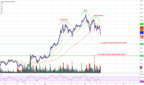 BTCUSD: BTC 4 hour chart, possible support areas