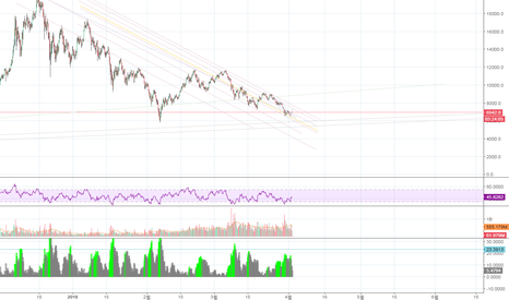 XBTUSD: bitmex only trend line