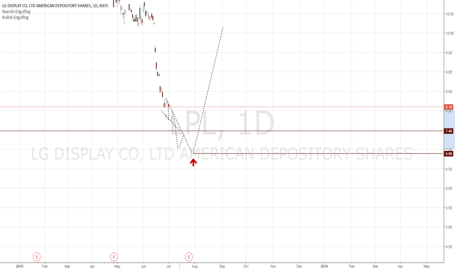 Ideas And Forecasts On Lg Display Co Ltd American Depository Shares