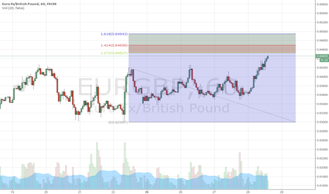 EURGBP: Just an observation