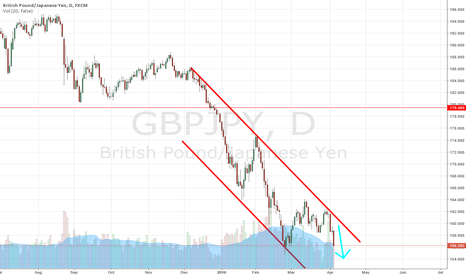 GBPJPY: GBPJPY Short - Daily