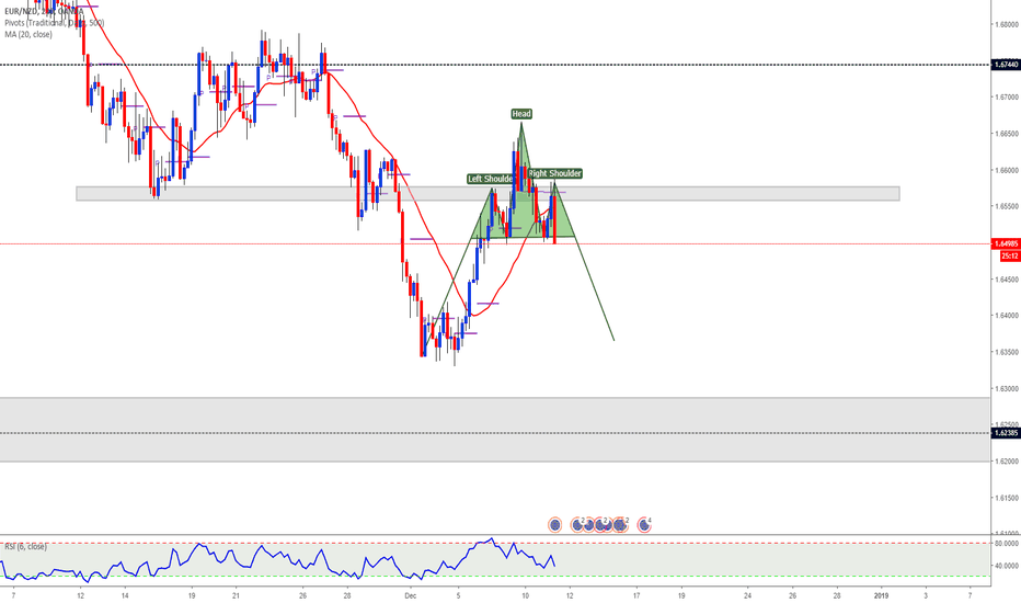 EURNZD: head and shoulders eurnzd