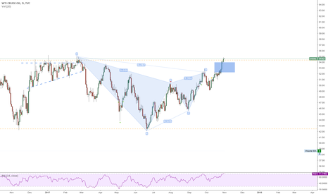 USOIL: WTI Crude ... Rectangle breakout + Gartley failure?