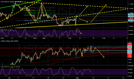 USDOLLAR: Scalp Channel, Wait for a Breakout