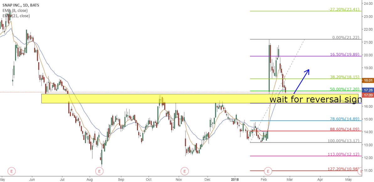SNAP structure breakout gap pullback long opportunity